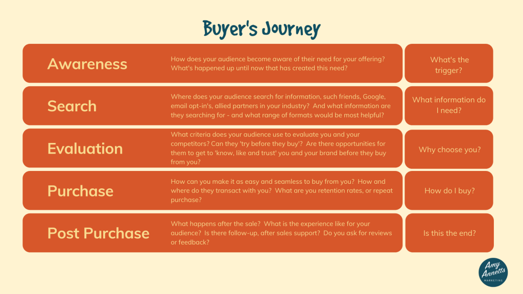 A table showing the customer buying journey